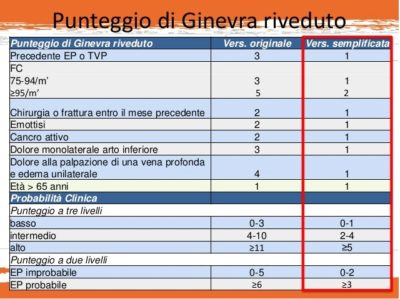 Schema Punteggio di Ginevra riveduto - Dott Giancarlo Stazi