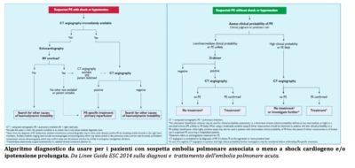 Schema algoritmo disgnotisco embolia polmonare Dott. Giancarlo Stazi