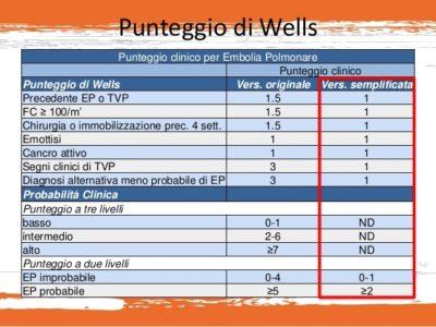 Punteggio Wells Embolia polmonare - Dott Giancarlo Stazi