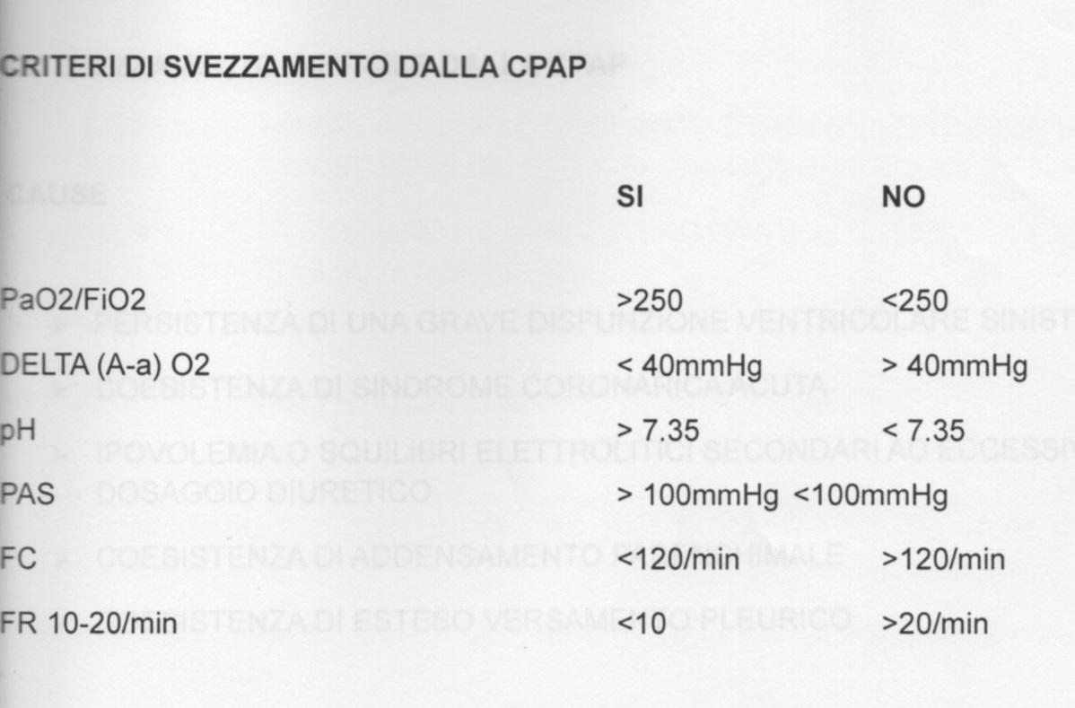 schema valori per svezzamento dalla cpap protocollo ventilazione meccanica non invasiva